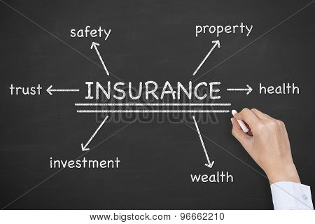 Insurance Diagram on Blackboard