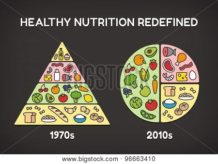 Healthy Food Then And Now