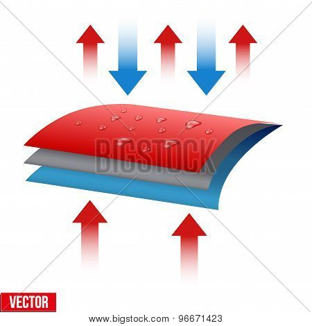 Technical illustration of a three-layer waterproof and thermo fabric.