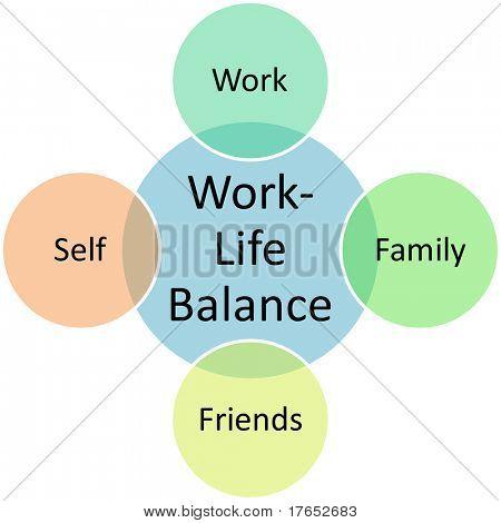 Work Life Balancebusiness diagram concept chart illustration