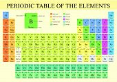 Periodic Table Of Elements  In Full Color With The 4 New Elements Included On November 28, 2016 - Ve poster