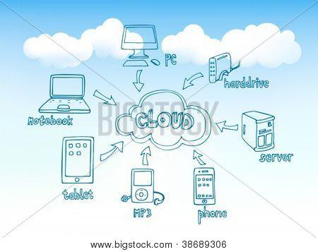 Cloud-Computing Doodles