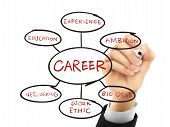 foto of foundation  - foundation for a successful career drawn by hand on a transparent board - JPG