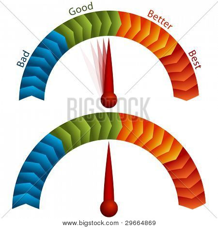 An image of a good bad better best rating meter.