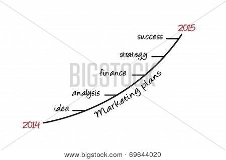 Marketing Plans In 2015