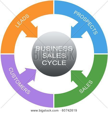 Business Sales Cycle Word Circles Concept