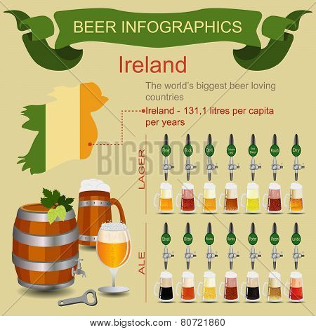 Beer infographics. The world's biggest beer loving country - Ireland.