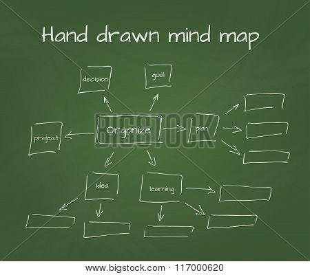 Hand drawn vector illustration of mind map on school blackboard