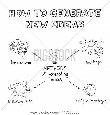 Methods of generating ideas