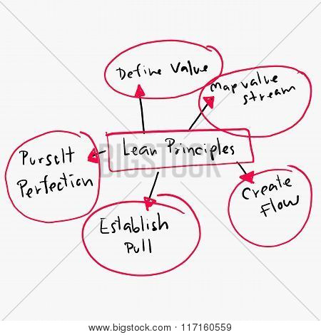Concept Of Lean Principles In Business Operations Design Graph.
