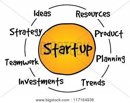 Startup Circle Process