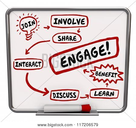 Engagement plan on workflow diagram with words Join, Involve, Share, Interact, Discuss, Learn and Benefit pointing to Engage