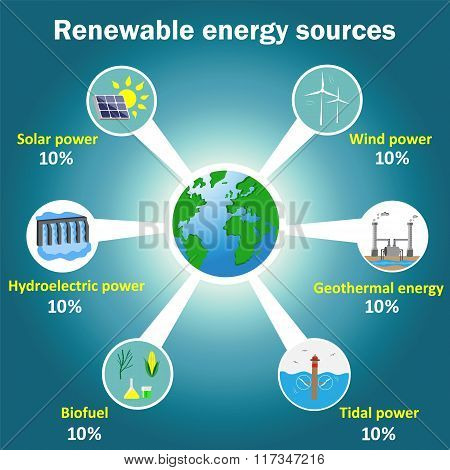 Renewable Energy Sources Vector Infographics