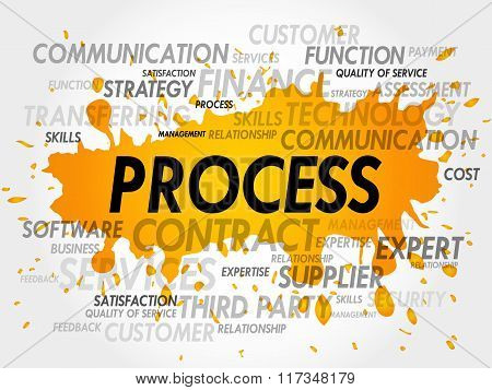 Process Word Tag Cloud