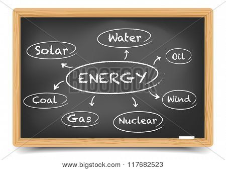 detailed illustration of a blackboard with an energy sources sketch, eps10 vector, gradient mesh included