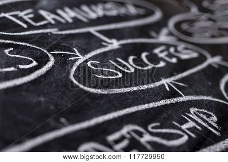 Success - Strategy Planning Flow Chart On Blackboard