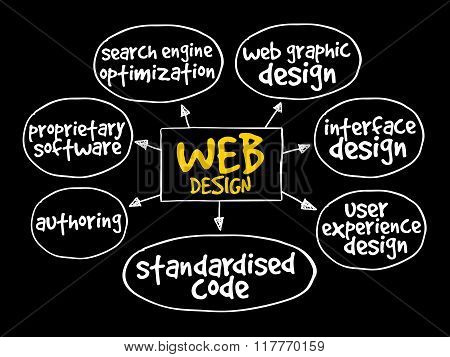 Web Design Mind Map