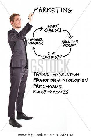 Kaufmann schreiben marketing-verwandte Konzepte
