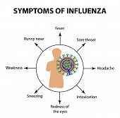 Symptoms Infections Of The Influenza Virus. Infographics. Illustration On Isolated Background poster