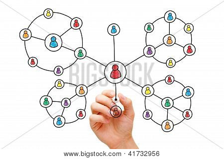 Hand Drawing Social Network Circles