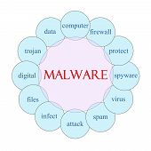 foto of malware  - Malware concept circular diagram in pink and blue with great terms such as firewall trojan attack and more - JPG