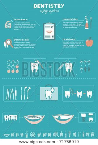 Dentistry infographics