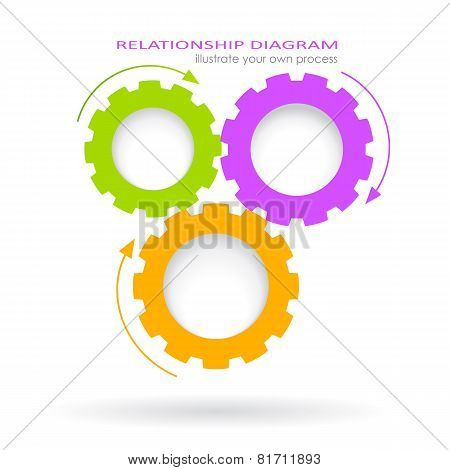 Process relationship diagram