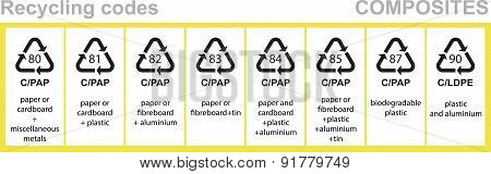 Composites recycling codes