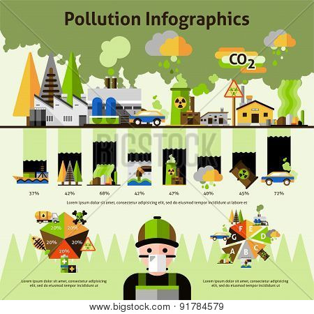 Global environment pollution problems infographics