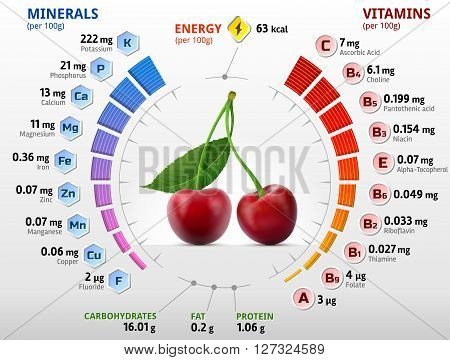 Vitamins and minerals of cherry fruit. Infographics about nutrients in sweet cherry. Qualitative vector illustration about cherry, vitamins, fruits, health food, nutrients, diet, etc