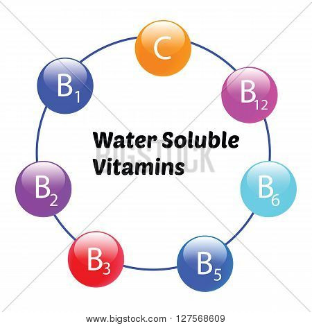 Water Soluble vitamins Cand B group infographic vector. Font in this image is  Poetsen free font for commercial use under  SIL Open Font License v1.10