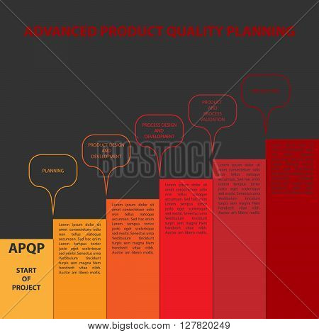 Diagram of APQP framework. APQP (Advanced product quality planning) is set of procedures and techniques used to develop products especially in the industrial sector and manufacturing