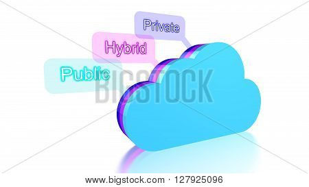 Cloud computing concept 3D illustration showing a symbol and the 3 different cloud types privatepublic and hybrid