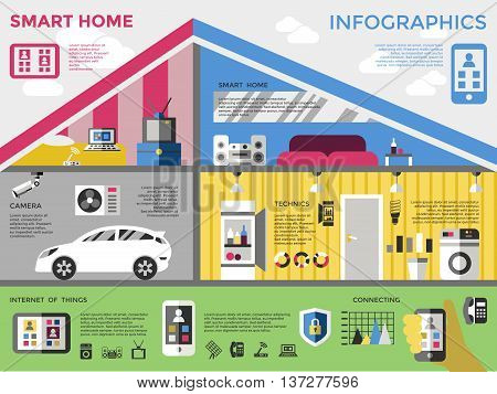 Smart home infographic with descriptions of functions camera technics internet of things and connecting vector illustration