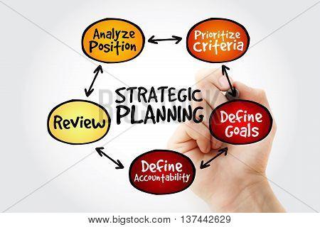 Hand Writing Strategic Planning Mind Map