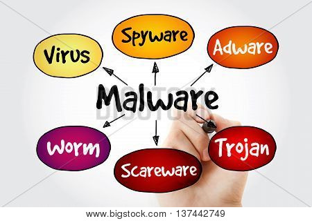 Hand Writing Malware Mind Map Flowchart
