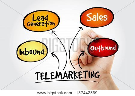 Hand Writing Telemarketing Mind Map
