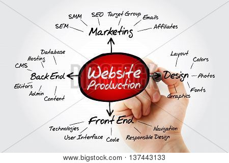 Hand Writing Website Production Mind Map