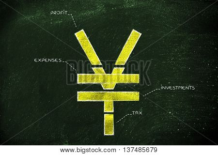 Split Yen Currency Symbol With Budgeting Captions