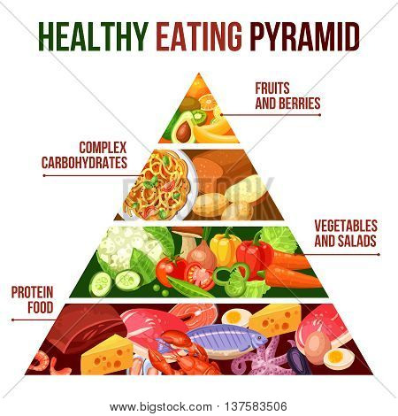 Flat poster of healthy eating pyramid with four groups protein food vegetables carbohydrates and fruits vector illustration