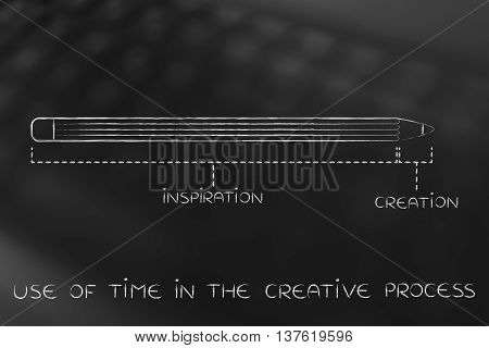 Long Inspiration And Short Creation, Use Of Time In The Creative Process