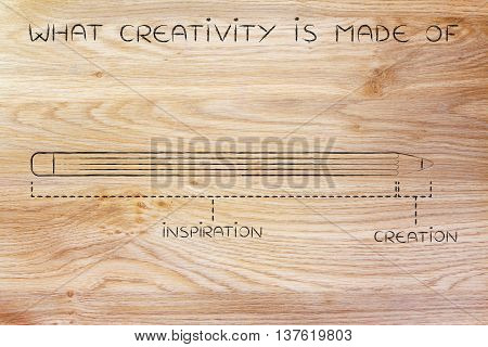 Long Inspiration And Short Creation Time, What Creativity Is Made Of