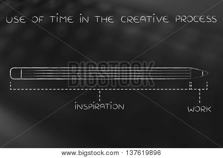 Long Inspiration And Short Work, Use Of Time In The Creative Process