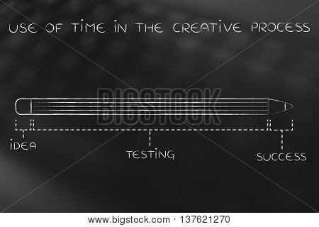 Long Idea Testing Phase Before Success, Use Of Time Creative Process