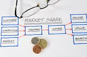 foto of business success  - Organizational charts and graphs for business success - JPG