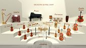 Orchestra Seating Chart - Musical Instrument Positions. 3d Rendering poster