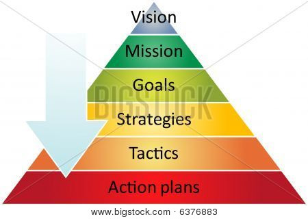 Strategie Management Pyramidendiagramm