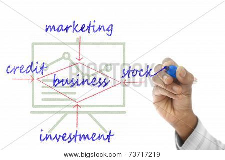 Business Structure Drawn On Transparent Wipe Board
