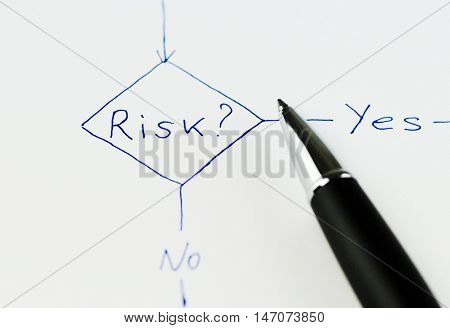 Risk Diagram with a Choice of Yes or No