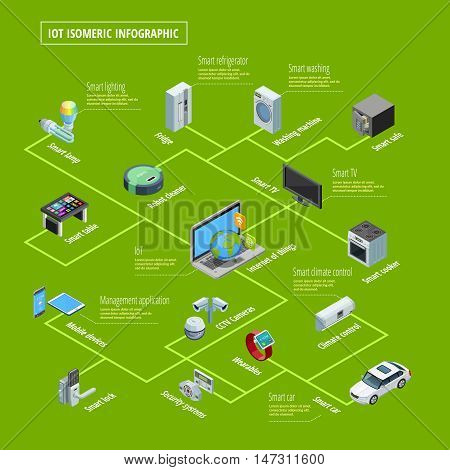 Internet of things smart home appliances interconnection and remote control system isometric infographic poster green background vector illustration